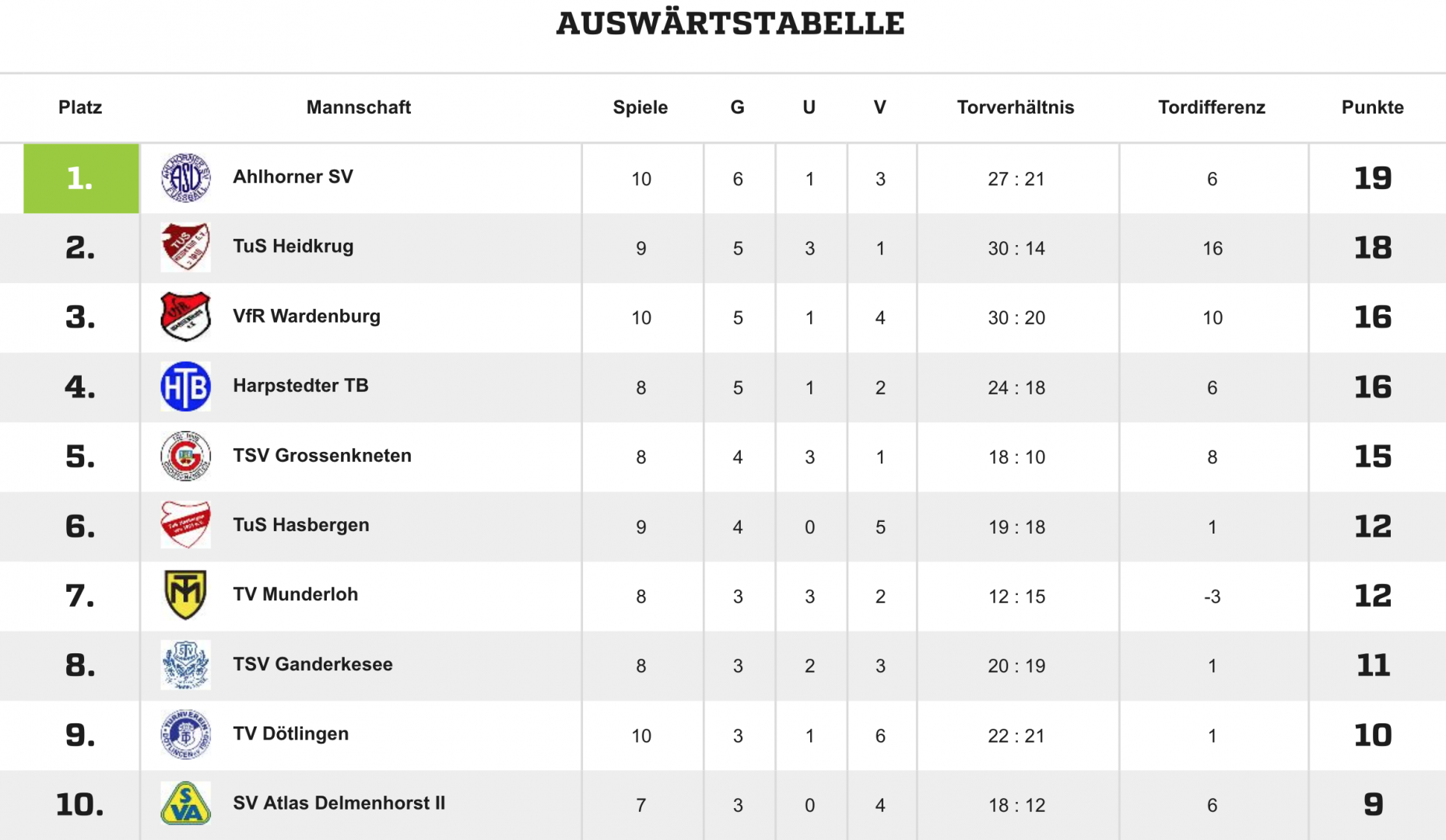 tabelle_Auswaerts_hinrunde_18.png